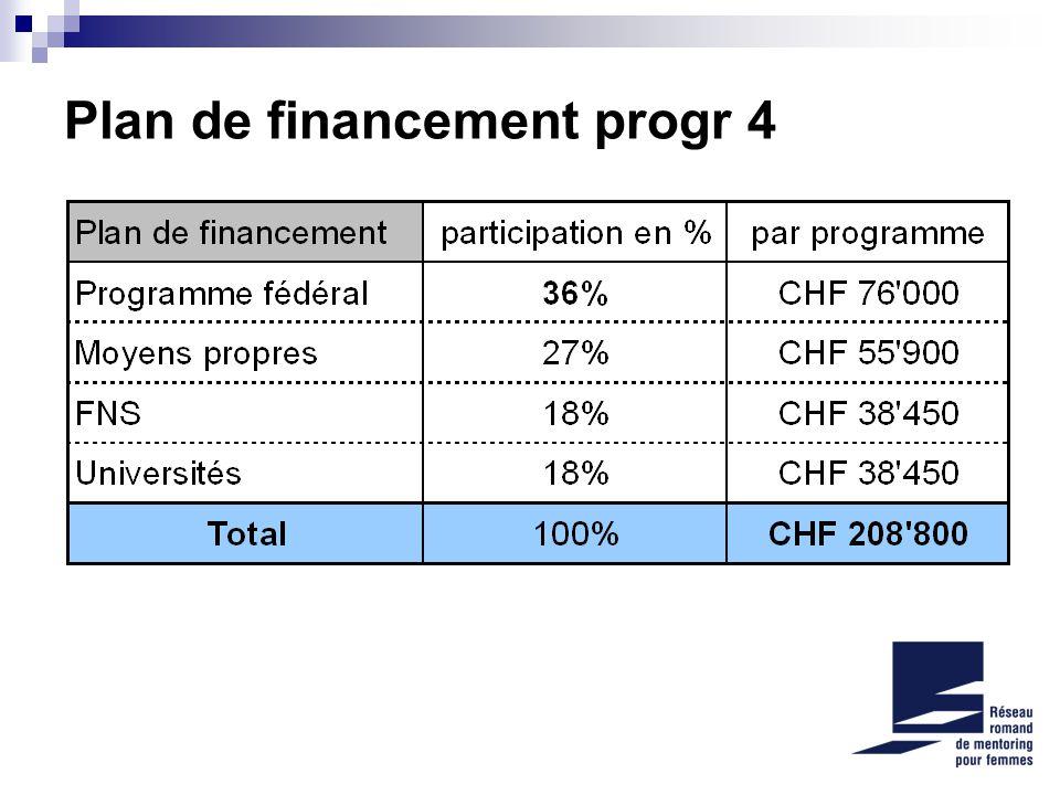 Plan de financement progr 4