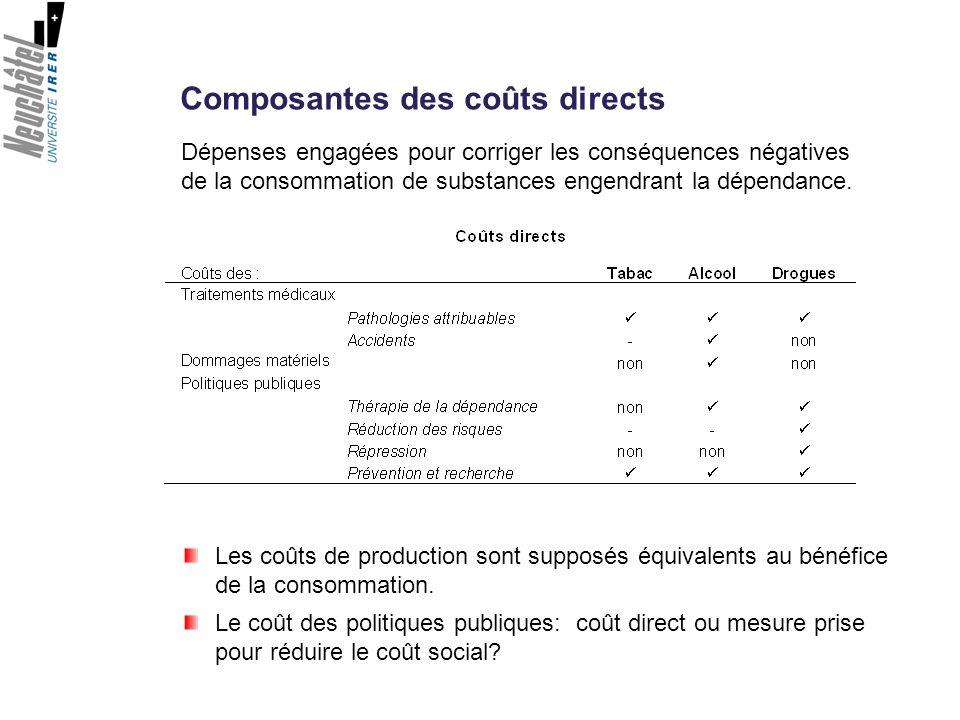 Composantes des coûts directs Les coûts de production sont supposés équivalents au bénéfice de la consommation. Le coût des politiques publiques: coût