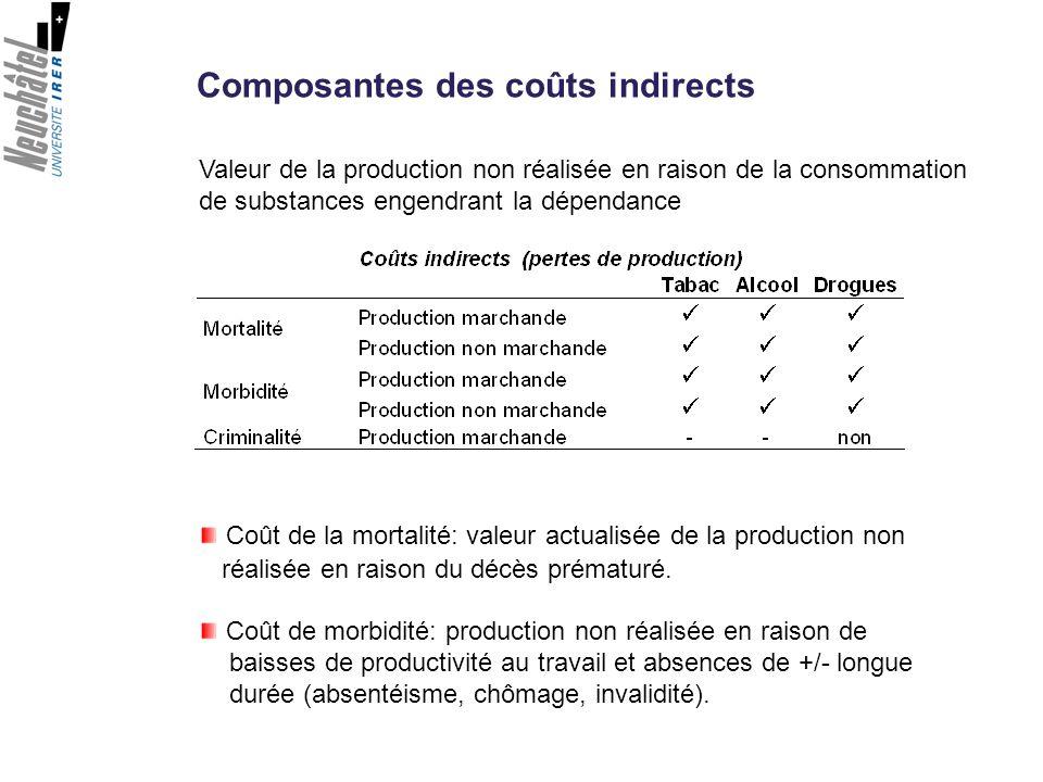 Composantes des coûts indirects Valeur de la production non réalisée en raison de la consommation de substances engendrant la dépendance Coût de la mo