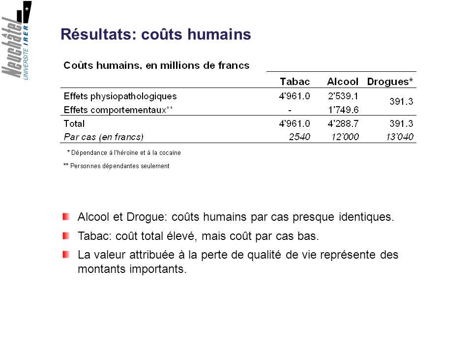 Alcool et Drogue: coûts humains par cas presque identiques. Tabac: coût total élevé, mais coût par cas bas. La valeur attribuée à la perte de qualité