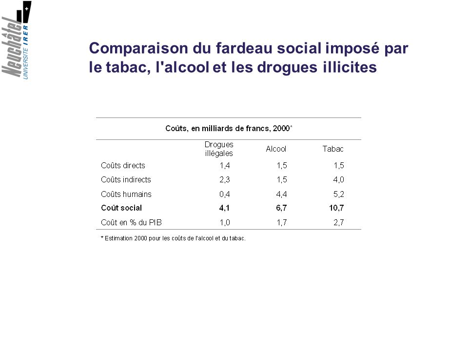 Comparaison du fardeau social imposé par le tabac, l'alcool et les drogues illicites