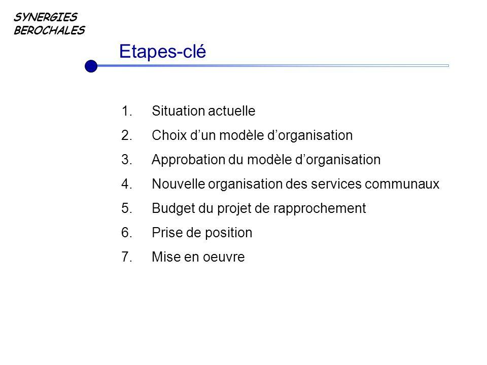 Etapes-clé 1.Situation actuelle 2.Choix dun modèle dorganisation 3.Approbation du modèle dorganisation 4.Nouvelle organisation des services communaux