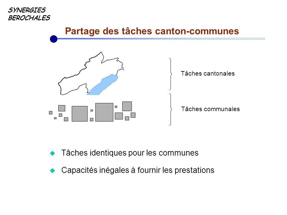 u Tâches identiques pour les communes u Capacités inégales à fournir les prestations SYNERGIES BEROCHALES Partage des tâches canton-communes Tâches cantonales Tâches communales