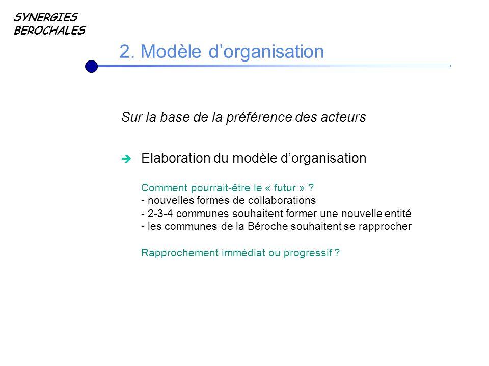 Sur la base de la préférence des acteurs Elaboration du modèle dorganisation Comment pourrait-être le « futur » .
