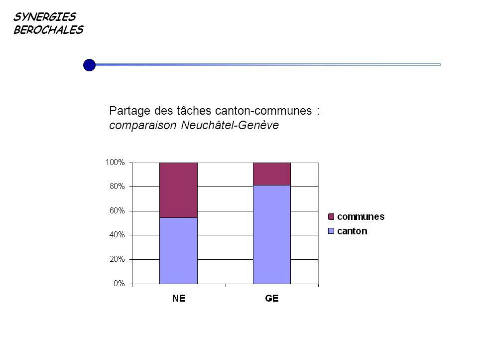 SYNERGIES BEROCHALES Partage des tâches canton-communes : comparaison Neuchâtel-Genève