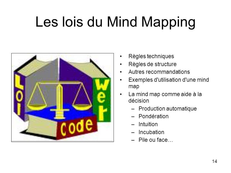 14 Les lois du Mind Mapping Règles techniques Règles de structure Autres recommandations Exemples d'utilisation d'une mind map La mind map comme aide