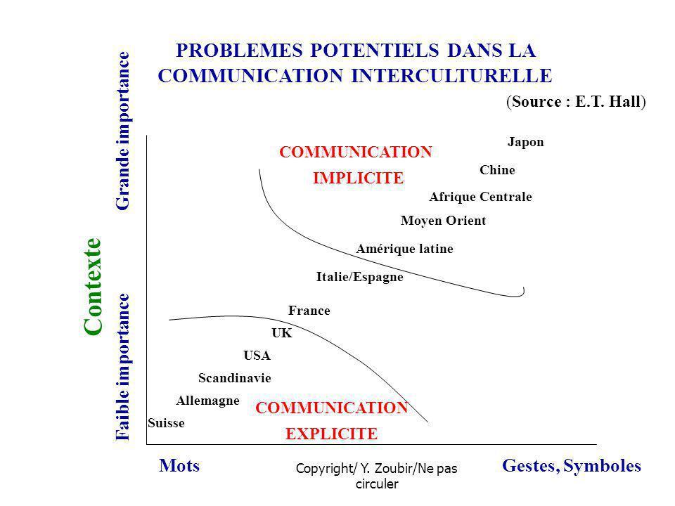 Copyright/ Y. Zoubir/Ne pas circuler PROBLEMES POTENTIELS DANS LA COMMUNICATION INTERCULTURELLE Contexte Faible importance Grande importance MotsGeste