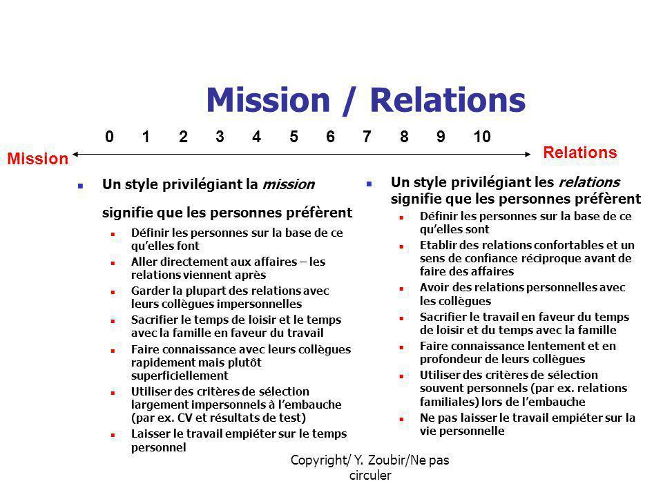 Copyright/ Y. Zoubir/Ne pas circuler Mission / Relations Un style privilégiant la mission signifie que les personnes préfèrent Définir les personnes s