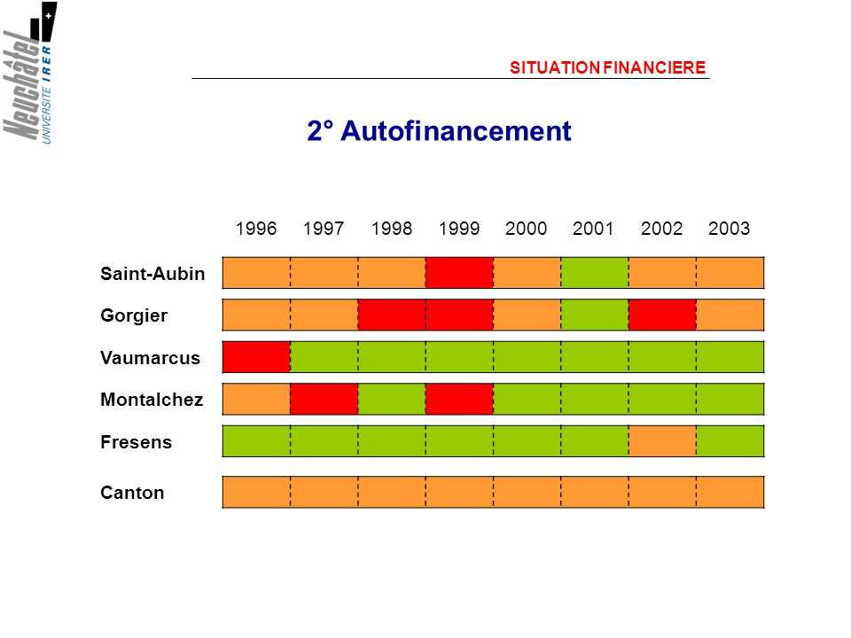 2° Autofinancement SITUATION FINANCIERE 19961997199819992000200120022003 Saint-Aubin Gorgier Vaumarcus Montalchez Fresens Canton
