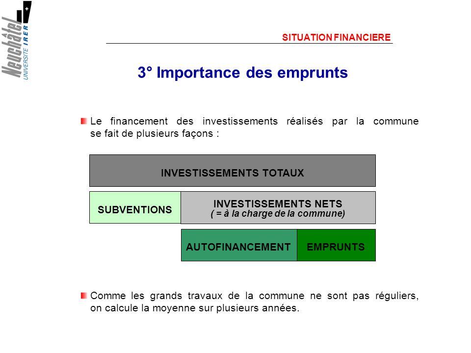 3° Importance des emprunts Le financement des investissements réalisés par la commune se fait de plusieurs façons : SITUATION FINANCIERE INVESTISSEMENTS TOTAUX SUBVENTIONS EMPRUNTS AUTOFINANCEMENT INVESTISSEMENTS NETS ( = à la charge de la commune) Comme les grands travaux de la commune ne sont pas réguliers, on calcule la moyenne sur plusieurs années.