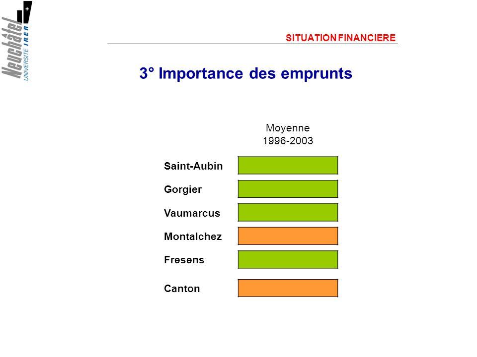 3° Importance des emprunts SITUATION FINANCIERE Moyenne 1996-2003 Saint-Aubin Gorgier Vaumarcus Montalchez Fresens Canton