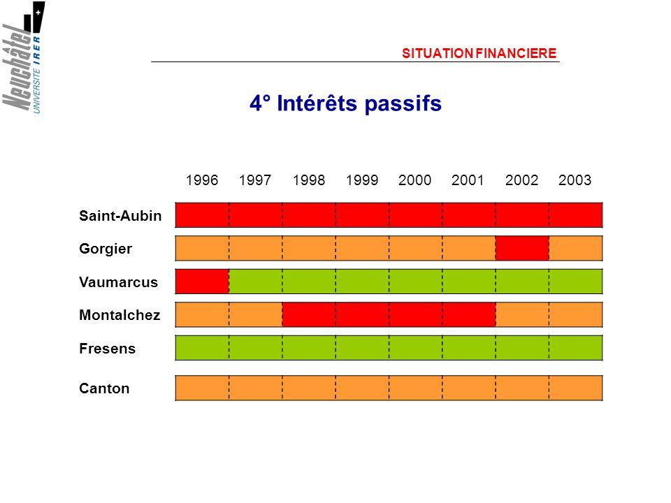 SITUATION FINANCIERE 4° Intérêts passifs 19961997199819992000200120022003 Saint-Aubin Gorgier Vaumarcus Montalchez Fresens Canton