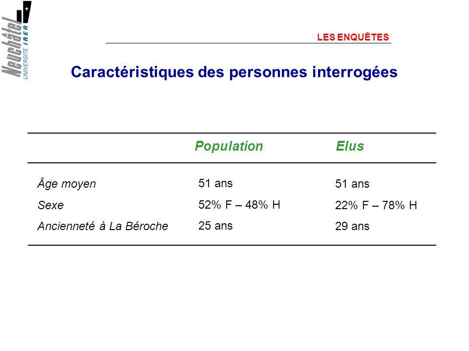 Caractéristiques des personnes interrogées LES ENQUÊTES Âge moyen Sexe Ancienneté à La Béroche Population 51 ans 52% F – 48% H 25 ans Elus 51 ans 22% F – 78% H 29 ans