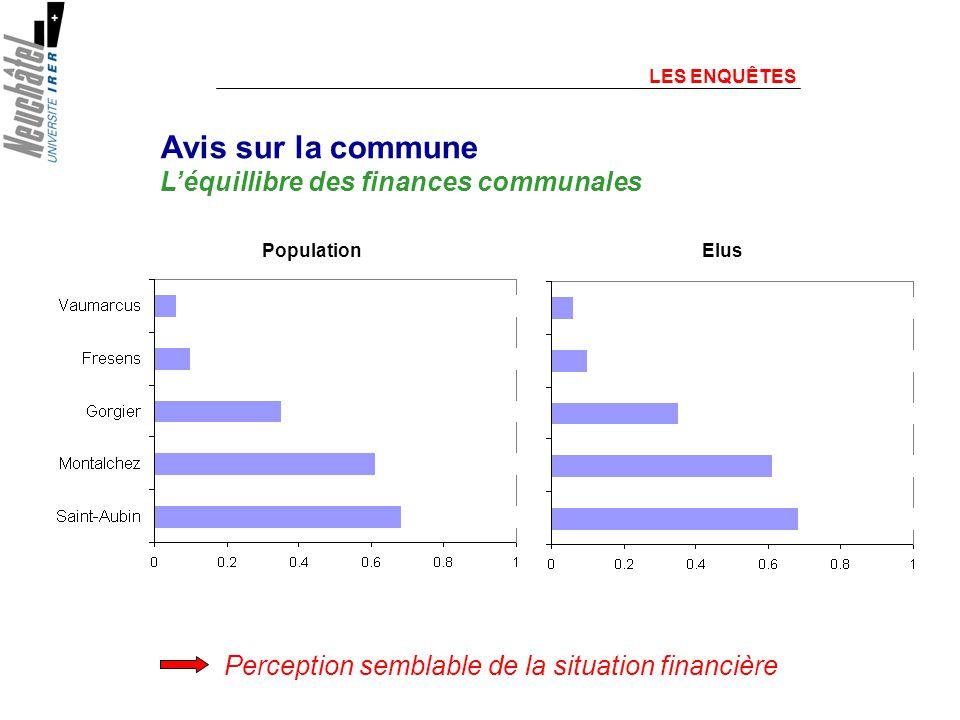 Perception semblable de la situation financière Avis sur la commune Léquillibre des finances communales LES ENQUÊTES PopulationElus