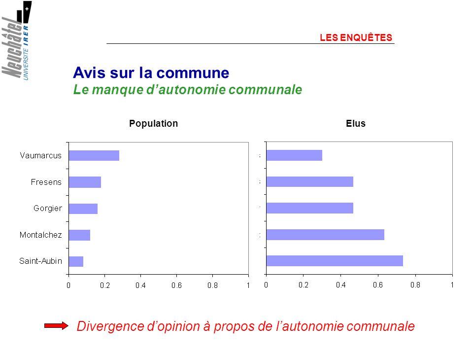 Divergence dopinion à propos de lautonomie communale LES ENQUÊTES Avis sur la commune Le manque dautonomie communale PopulationElus