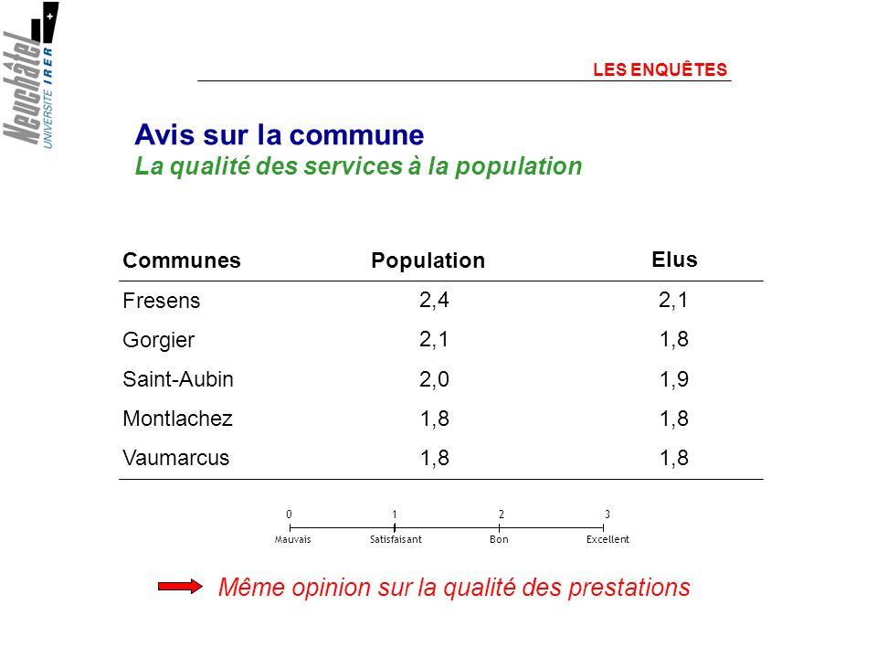 Même opinion sur la qualité des prestations Avis sur la commune La qualité des services à la population Communes Fresens Gorgier Saint-Aubin Montlachez Vaumarcus 2,4 2,1 2,0 1,8 2,1 1,8 1,9 1,8 LES ENQUÊTES 0 1 2 3 Mauvais Satisfaisant Bon Excellent Elus Population