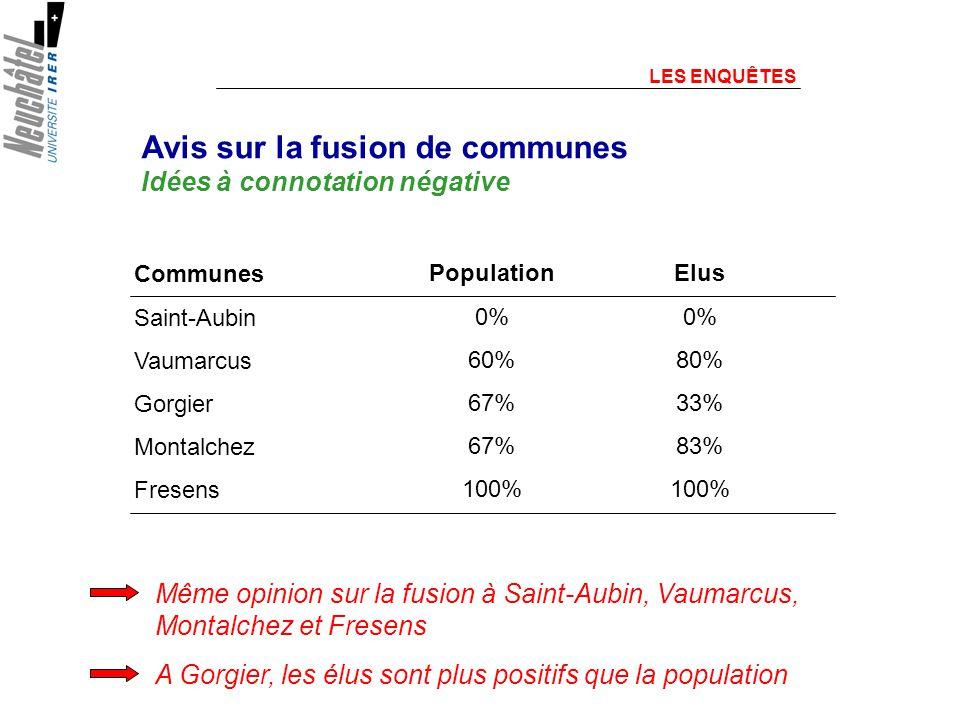 LES ENQUÊTES Avis sur la fusion de communes Idées à connotation négative Même opinion sur la fusion à Saint-Aubin, Vaumarcus, Montalchez et Fresens Population 0% 60% 67% 100% Communes Saint-Aubin Vaumarcus Gorgier Montalchez Fresens Elus 0% 80% 33% 83% 100% A Gorgier, les élus sont plus positifs que la population