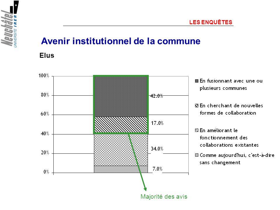 Avenir institutionnel de la commune LES ENQUÊTES Majorité des avis Elus