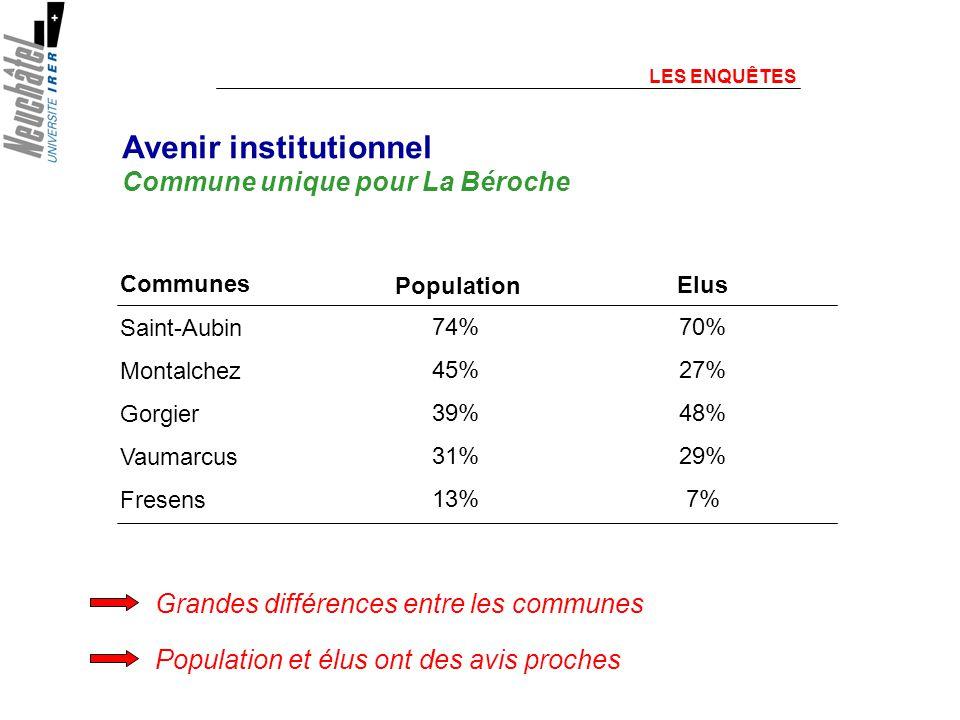 Grandes différences entre les communes 74% 45% 39% 31% 13% Communes Saint-Aubin Montalchez Gorgier Vaumarcus Fresens Population et élus ont des avis proches Avenir institutionnel Commune unique pour La Béroche 70% 27% 48% 29% 7% Elus Population