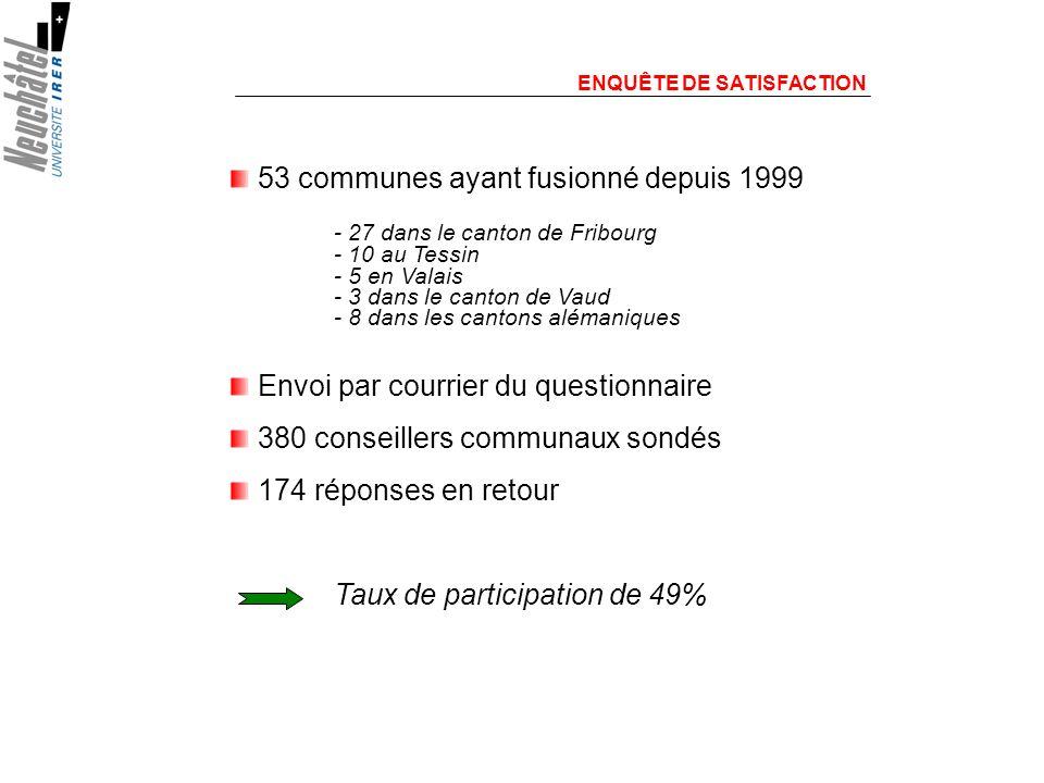 ENQUÊTE DE SATISFACTION 53 communes ayant fusionné depuis 1999 - 27 dans le canton de Fribourg - 10 au Tessin - 5 en Valais - 3 dans le canton de Vaud - 8 dans les cantons alémaniques Envoi par courrier du questionnaire 380 conseillers communaux sondés 174 réponses en retour Taux de participation de 49%