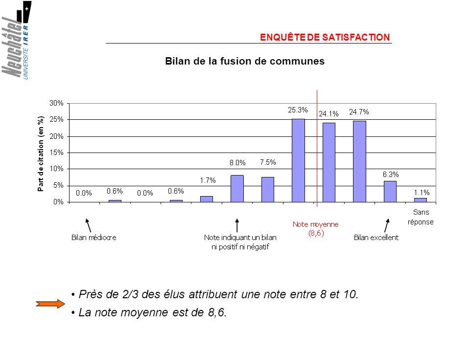 ENQUÊTE DE SATISFACTION Près de 2/3 des élus attribuent une note entre 8 et 10.