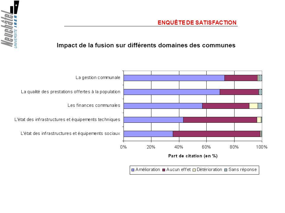 ENQUÊTE DE SATISFACTION Impact de la fusion sur différents domaines des communes La gestion communale est le domaine le plus susceptible dêtre amélioré Dans tous les cas, moins de 3% des conseillers communaux estiment quil sest produit une détérioration dans les domaines proposés