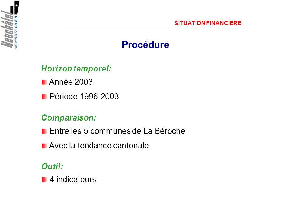 Procédure Horizon temporel: Année 2003 Période 1996-2003 Comparaison: Entre les 5 communes de La Béroche Avec la tendance cantonale SITUATION FINANCIERE Outil: 4 indicateurs