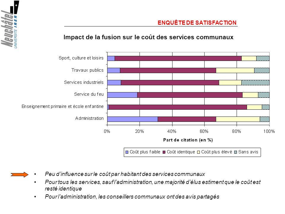 ENQUÊTE DE SATISFACTION Peu dinfluence sur le coût par habitant des services communaux Pour tous les services, sauf ladministration, une majorité délus estiment que le coût est resté identique Pour ladministration, les conseillers communaux ont des avis partagés Impact de la fusion sur le coût des services communaux