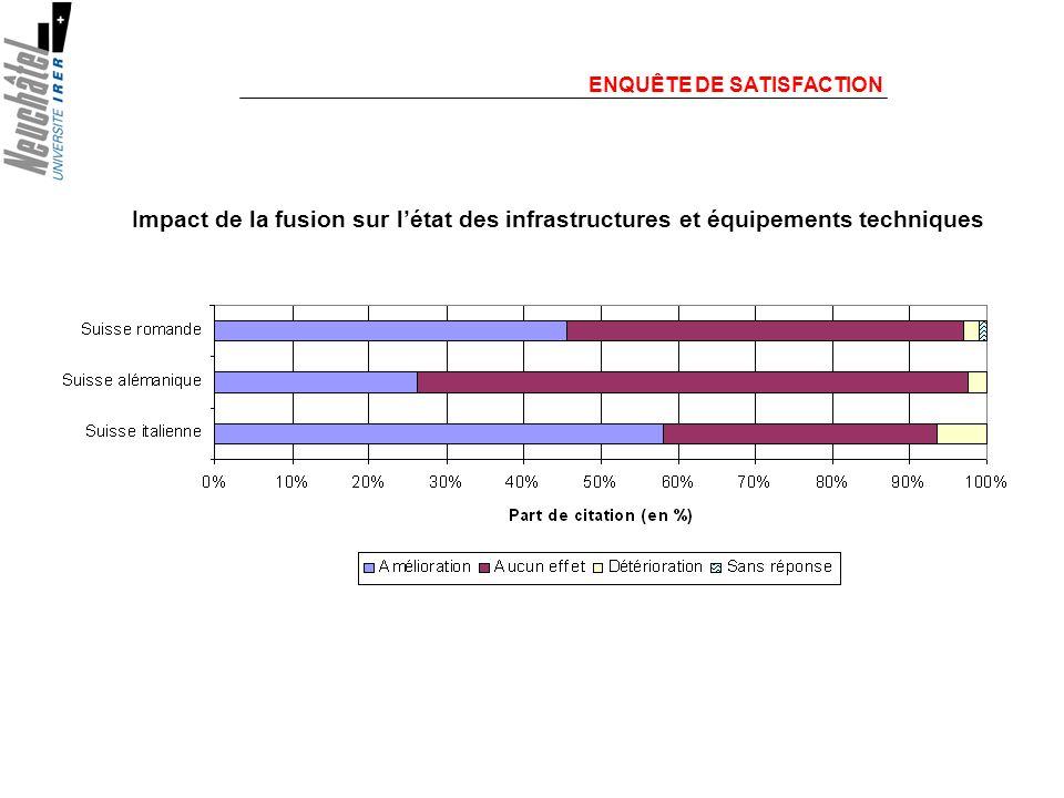 ENQUÊTE DE SATISFACTION Impact de la fusion sur létat des infrastructures et équipements techniques