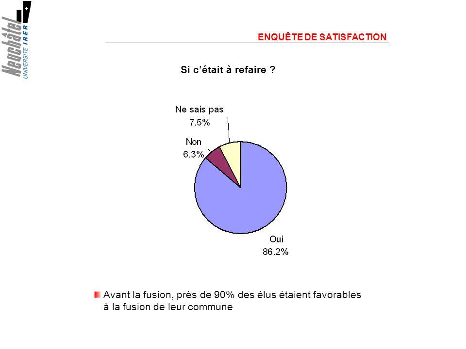 ENQUÊTE DE SATISFACTION Avant la fusion, près de 90% des élus étaient favorables à la fusion de leur commune Si cétait à refaire