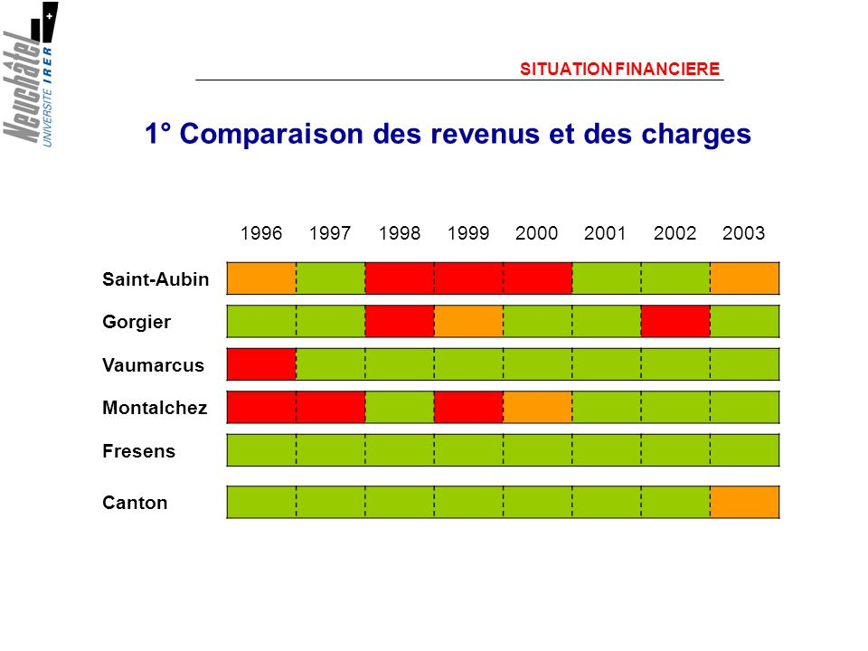 1° Comparaison des revenus et des charges SITUATION FINANCIERE 19961997199819992000200120022003 Saint-Aubin Gorgier Vaumarcus Montalchez Fresens Canton