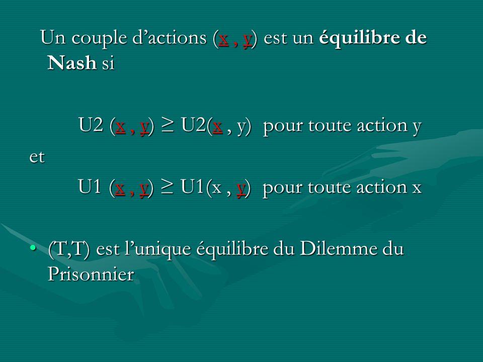 Un couple dactions (x, y) est un équilibre de Nash si Un couple dactions (x, y) est un équilibre de Nash si U2 (x, y) U2(x, y) pour toute action y U2