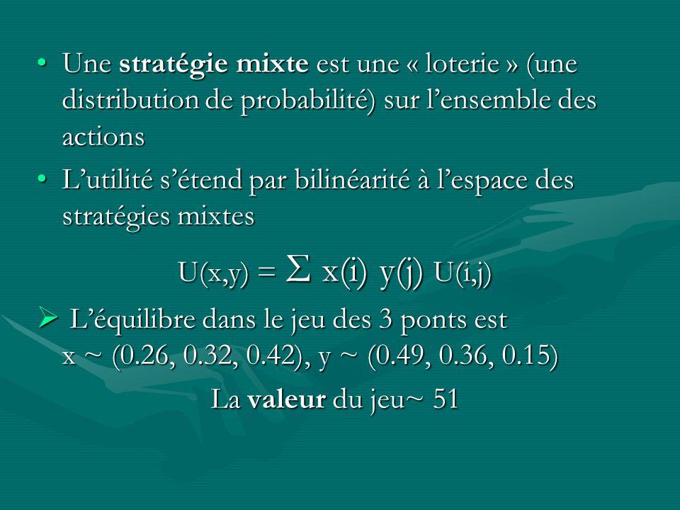 Le jeu des 3 ponts nadmet pas déquilibre…Le jeu des 3 ponts nadmet pas déquilibre… Et pourtant : Théorème (Nash, 1950) : Tout jeu admet un équilibre e