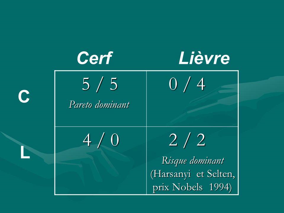 5 / 5 5 / 5 Pareto dominant Pareto dominant 0 / 4 0 / 4 4 / 0 4 / 0 2 / 2 2 / 2 Cerf Lièvre C L