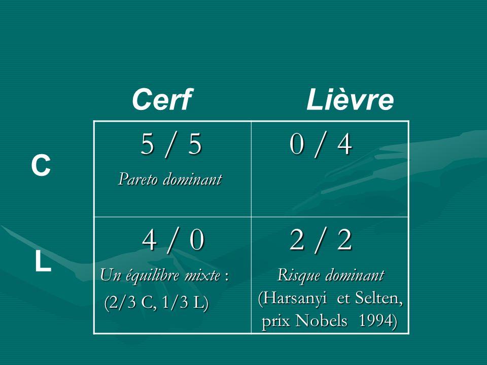 5 / 5 5 / 5 Pareto dominant Pareto dominant 0 / 4 0 / 4 4 / 0 4 / 0 2 / 2 2 / 2 Risque dominant (Harsanyi et Selten, prix Nobels 1994) Cerf Lièvre C L