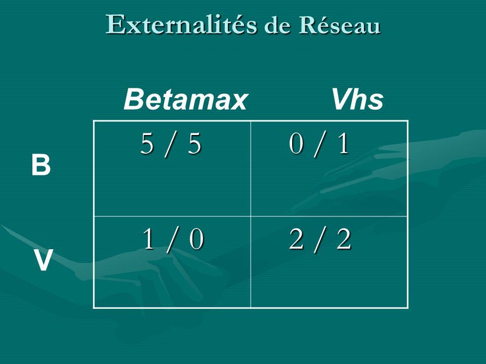 Externalités de Réseau 5 / 5 5 / 5 0 / 4 0 / 4 4 / 0 4 / 0 2 / 2 2 / 2 Cerf Lièvre C L