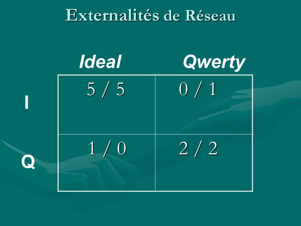 Externalités de Réseau 5 / 5 5 / 5 0 / 1 0 / 1 1 / 0 1 / 0 2 / 2 2 / 2 Betamax Vhs B V