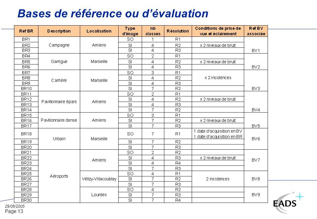 29/06/2005 Page 13 Bases de référence ou dévaluation
