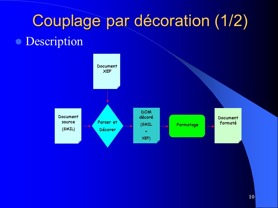 10 DOM décoré (SMIL + XEF) Document source (SMIL) Document XEF Parser et Décorer Formatage Document formaté Couplage par décoration (1/2) Description
