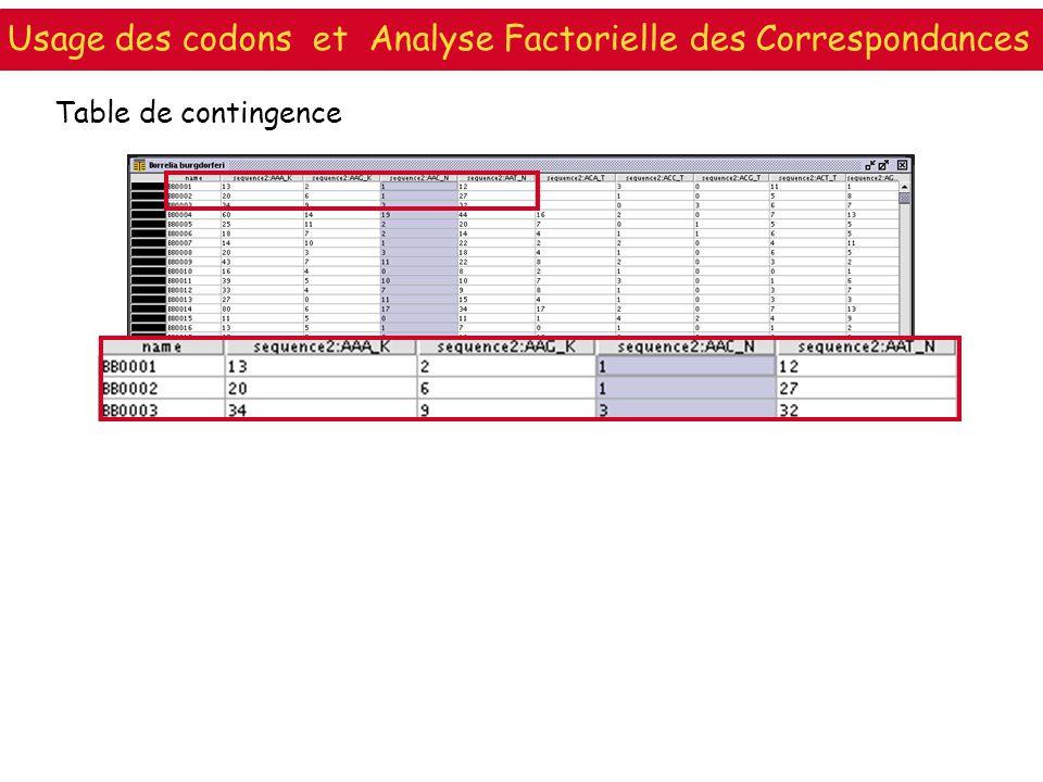 Table de contingence Usage des codons et Analyse Factorielle des Correspondances
