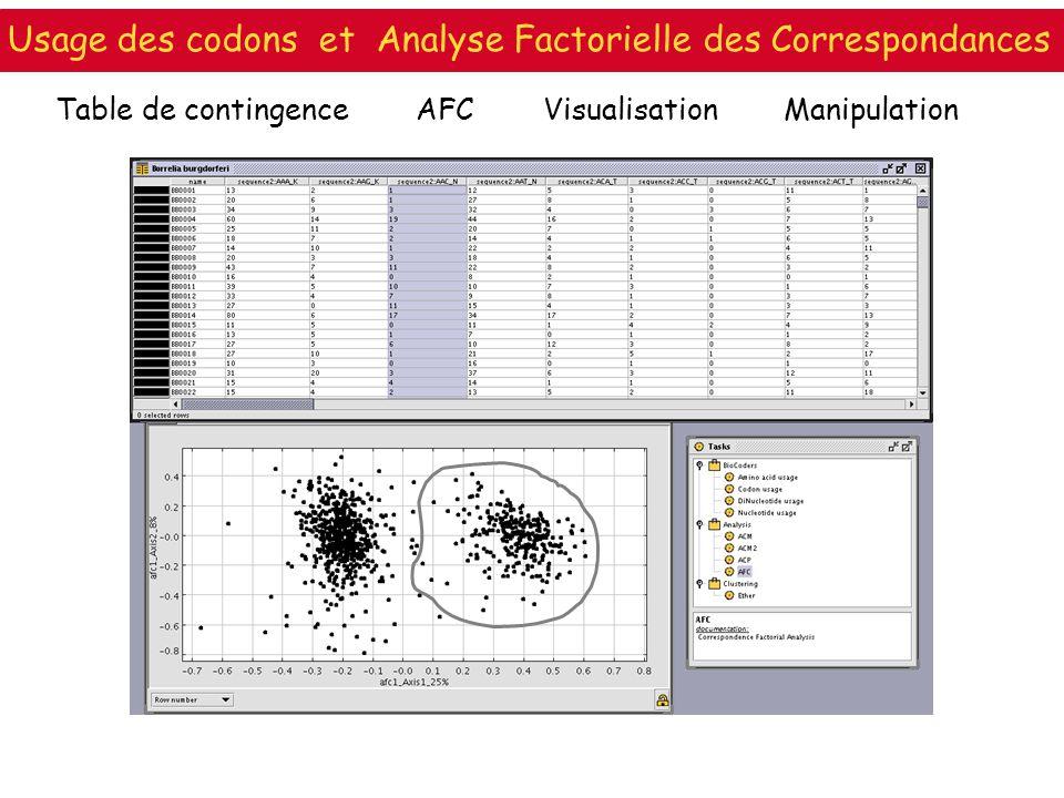 Table de contingenceAFCVisualisation Manipulation Usage des codons et Analyse Factorielle des Correspondances