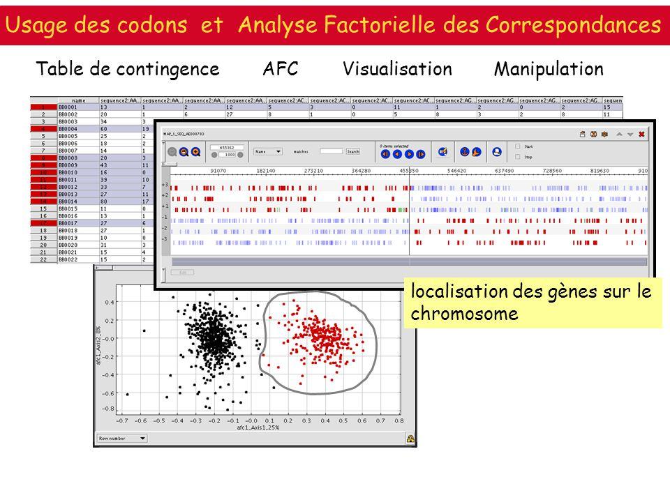 Table de contingenceAFCVisualisation localisation des gènes sur le chromosome Manipulation Usage des codons et Analyse Factorielle des Correspondances