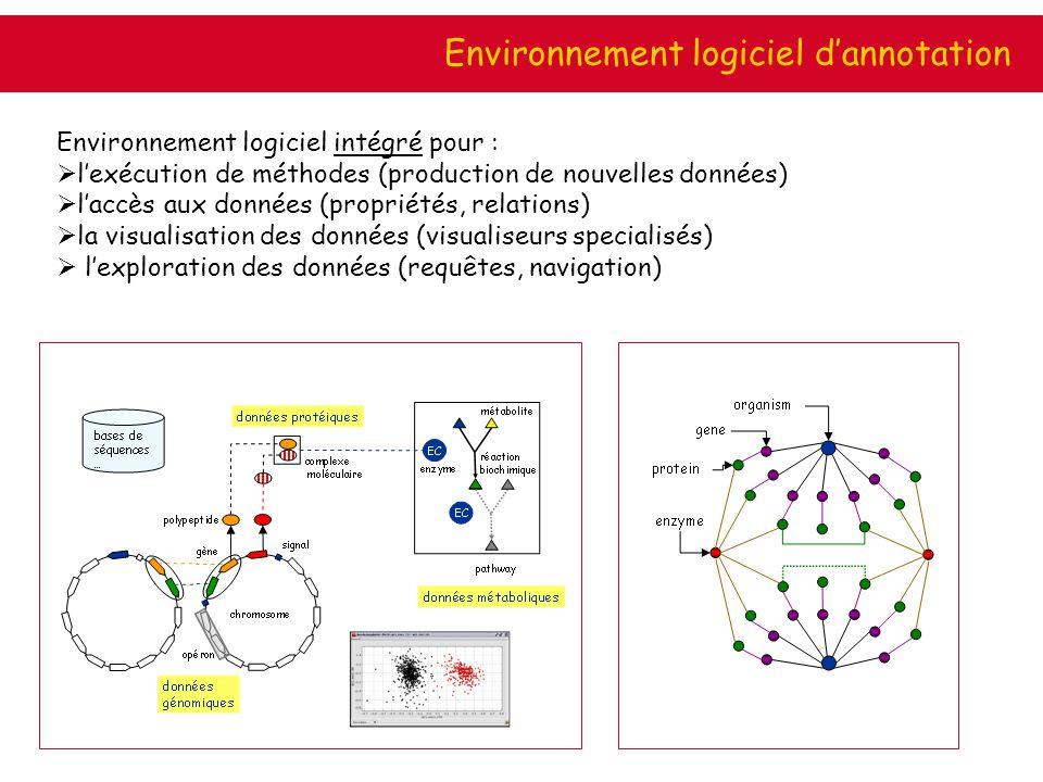 Environnement dexpertise Environnement logiciel intégré pour : lexécution de méthodes (production de nouvelles données) laccès aux données (propriétés