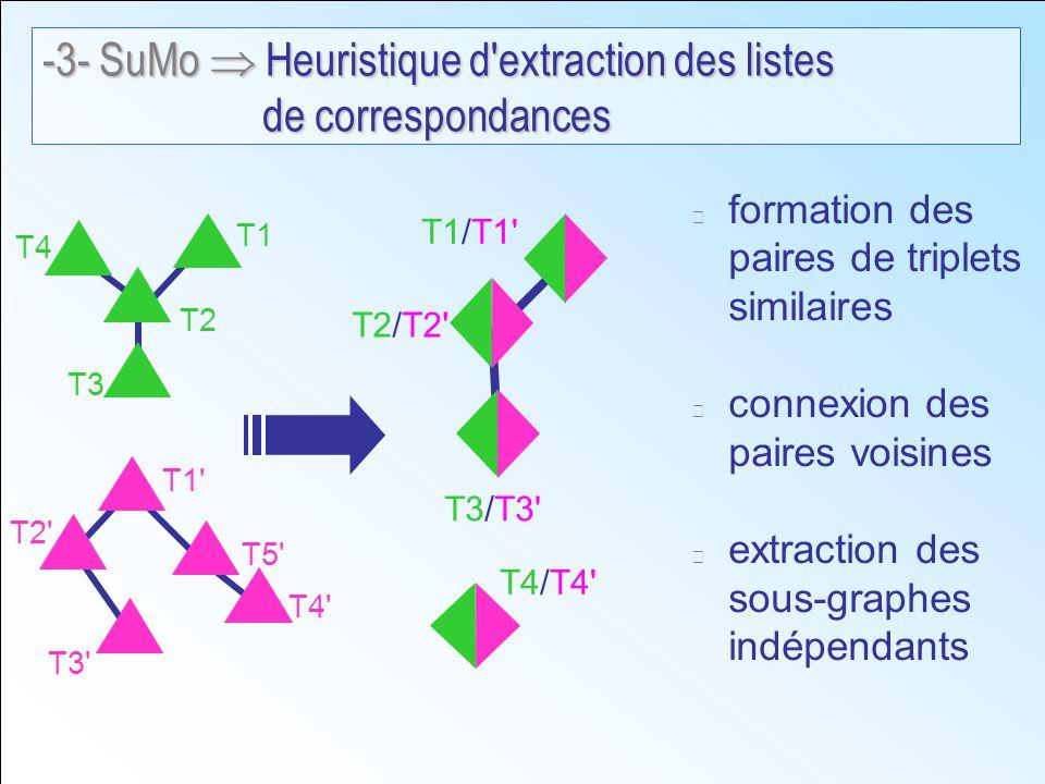 formation des paires de triplets similaires connexion des paires voisines extraction des sous-graphes indépendants T1 T2 T3 T4 T1 T5 T3 T2 T4 T3/T3 T2/T2 T1/T1 T4/T4 -3- SuMo Heuristique d extraction des listes de correspondances