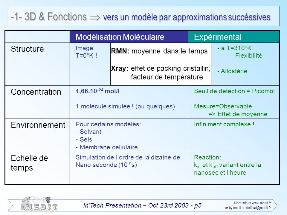 InTech Presentation – Oct 23rd 2003 - p5 More info at www.medit.fr or by email at fdelfaud@medit.fr -1- 3D & Fonctions vers un modèle par approximatio