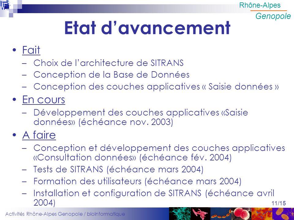 Activités Rhône-Alpes Genopole / bioinformatique Rhône-Alpes Genopole 11/15 Etat davancement Fait –Choix de larchitecture de SITRANS –Conception de la