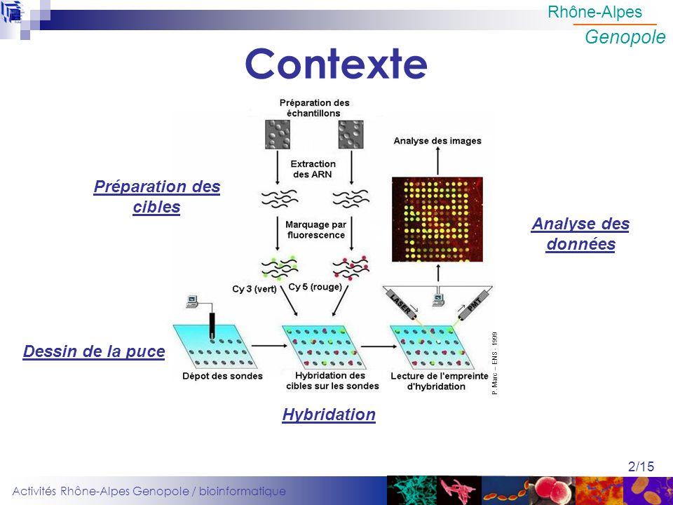 Activités Rhône-Alpes Genopole / bioinformatique Rhône-Alpes Genopole 2/15 Contexte Dessin de la puce Hybridation Analyse des données Préparation des