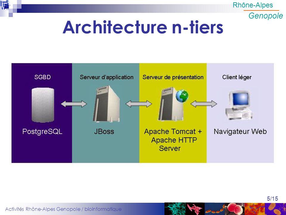 Activités Rhône-Alpes Genopole / bioinformatique Rhône-Alpes Genopole 5/15 Architecture n-tiers
