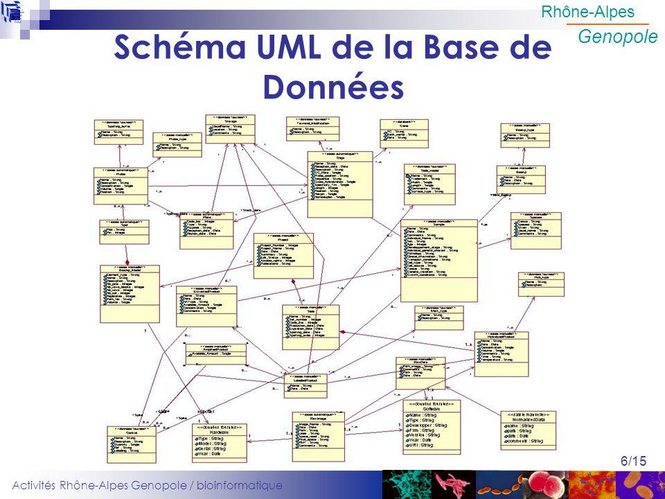 Activités Rhône-Alpes Genopole / bioinformatique Rhône-Alpes Genopole 6/15 Schéma UML de la Base de Données