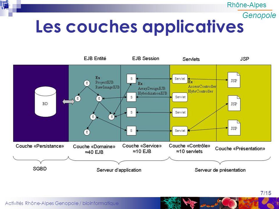 Activités Rhône-Alpes Genopole / bioinformatique Rhône-Alpes Genopole 7/15 Les couches applicatives E E EE E E S S S S Servlet
